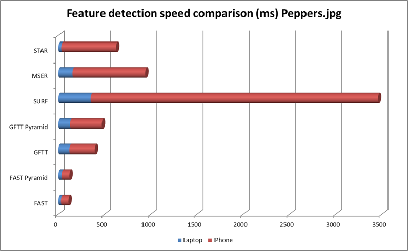 Comparison of the OpenCV's feature detection algorithms · My