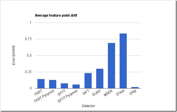 Comparison of the OpenCV's feature detection algorithms – II